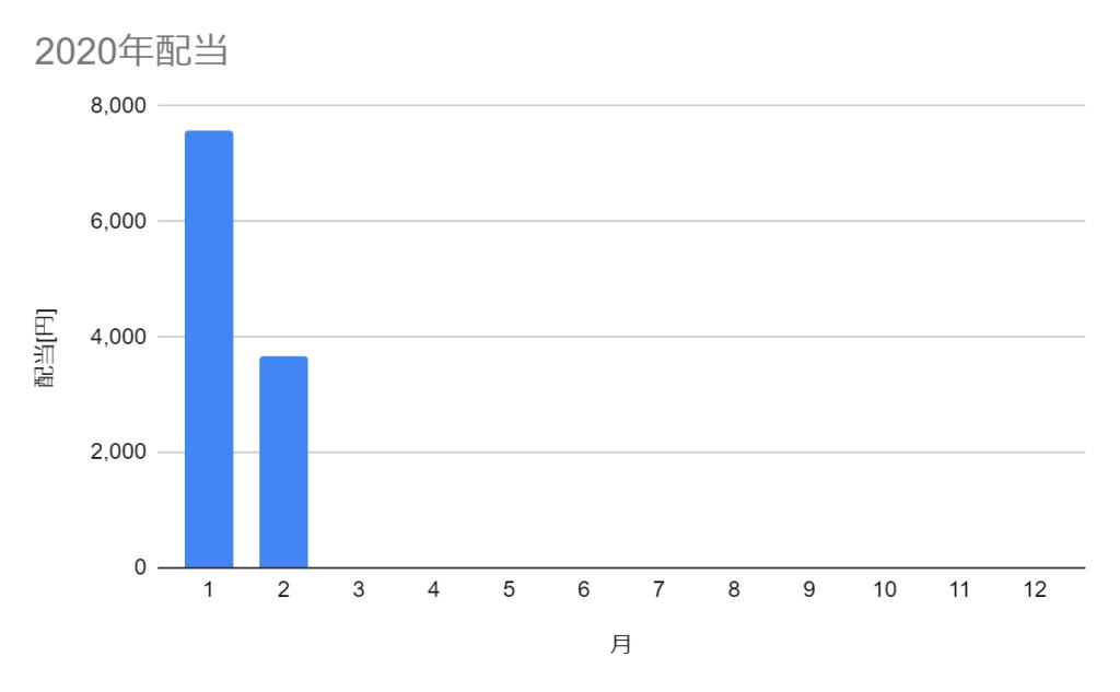 配当金グラフ
